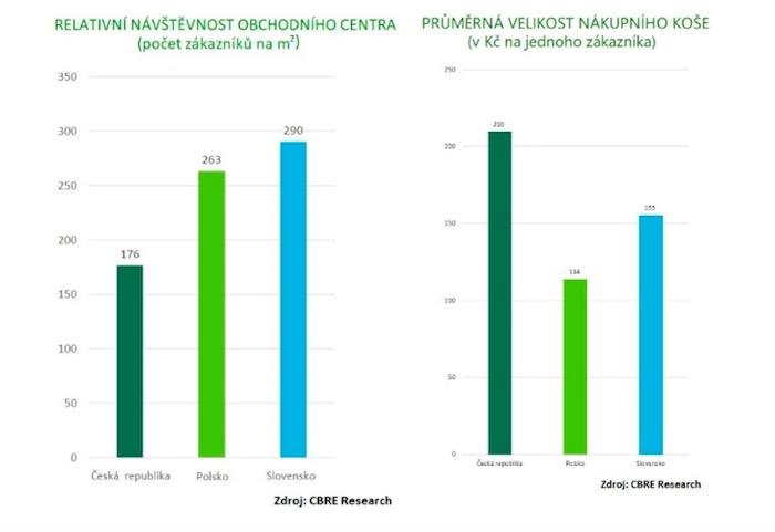 Relativní návštěvnost (vlevo) a průměrná velikost nákupního koše (vpravo) v Česku, Polsku a na Slovensku, zdroj: CBRE