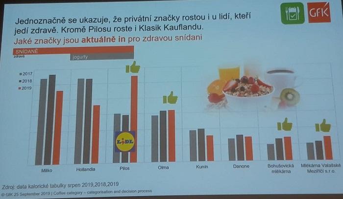 Zajímavé bylo sledovat změny v segmentu proteinových jogurtů, kdy se během krátké doby jejich spotřeba zčtyřnásobila. Foto:MediaGuru