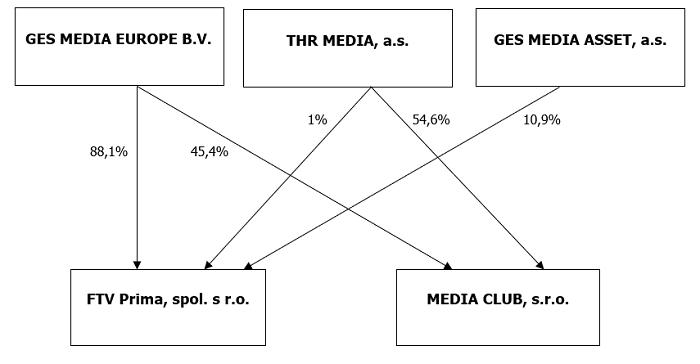Nová vlastnická struktura společností FTV Prima a Media Club, zdroj: FTV Prima