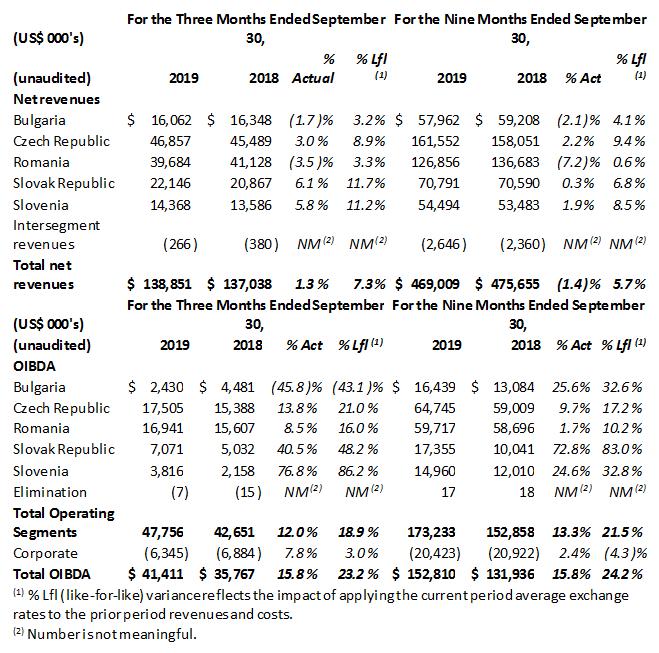Výnosy a OIBDA v zemích CME, zdroj: CME