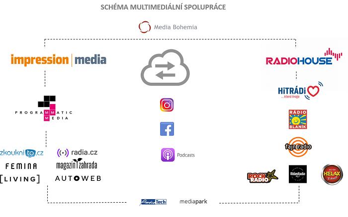 Multimediální spolupráce, zdroj: Media Bohemia