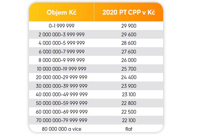 Ceny CPP zastupitelství Media Club pro rok 2020, platné pro 30vteřinové spoty