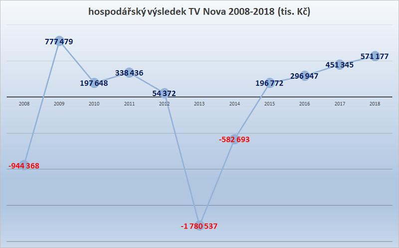 Zdroj: výroční zprávy TV Nova