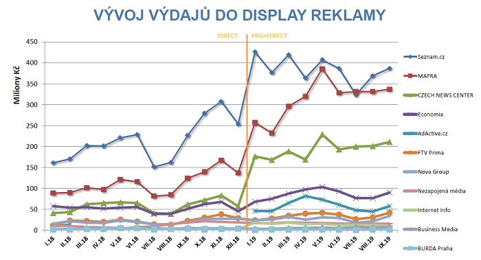 Výdaje do internetové displejové reklamy, zdroj: AdMonitoring, SPIR/Nielsen Admosphere