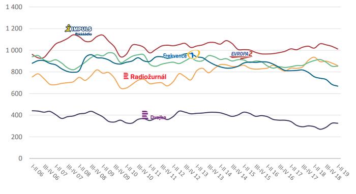 Vývoj poslechovosti (včera) top celoplošných stanic, 2006-2019, zdroj: Radioprojekt, SKMO, ASMEA, Median, Stem/Mark