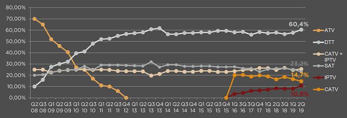 Vývoj příjmu TV vysílání (%), 2008-2019, Zdroj: ATO-Nielsen Admosphere