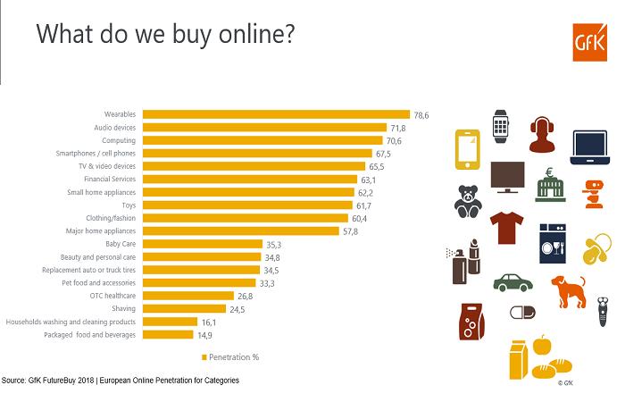 Balené potraviny nakupujeme online nejméně, v jejich případě stále dominují kamenné prodejny, zdroj: GfK