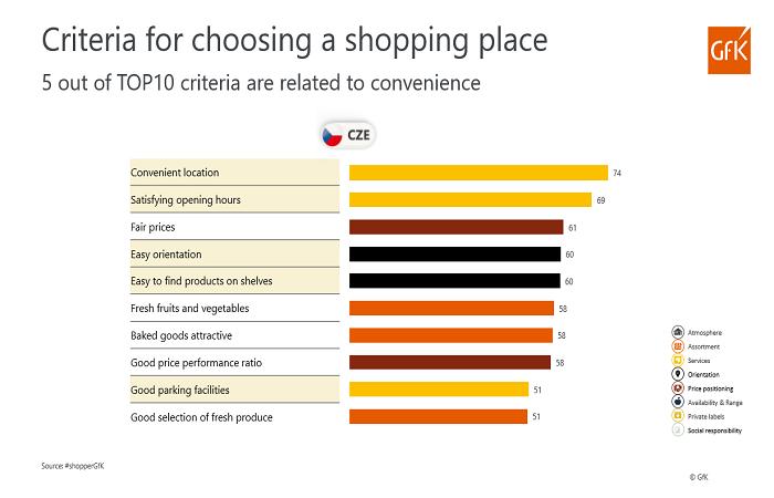 Dobrá poloha a otevírací doba jsou pro českého zákazníka hlavními faktory pro výběr místa nákupu, zdroj: Gfk