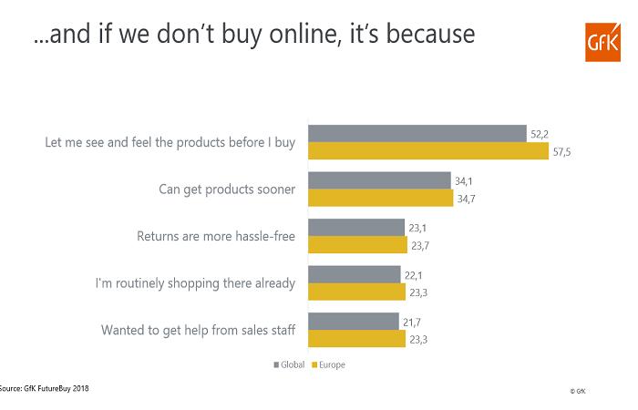 Online lidé nenakupují především protože chtějí produkty vidět, mít je doma dříve a vrátit zboží je menší problém, zdroj: Gfk