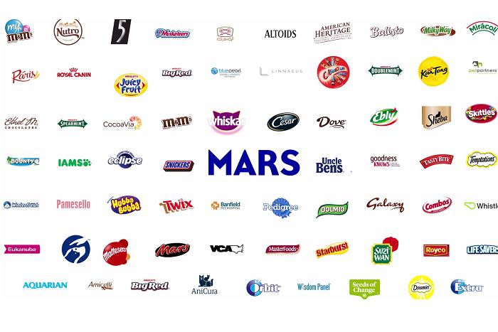 Zdroj: Mars