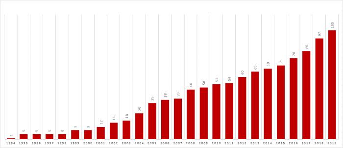 Vývoj počtu poboček KFC na českém trhu, zdroj: KFC