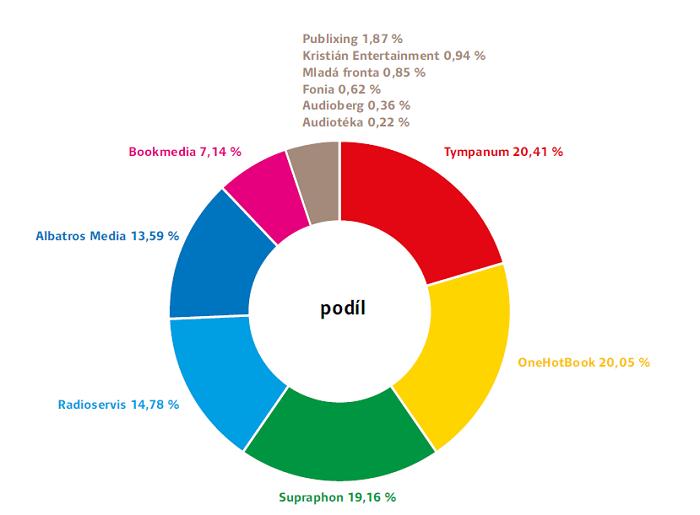 Podíly na trhu audioknih, zdroj: Zpráva Českých knihkupců a nakladatelů 2018/2019