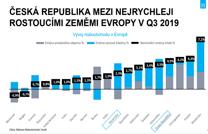 ČR je čtvrtou nejrychleji rostoucí zemí, zdroj: Nielsen