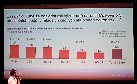 Zásah YouTube v populaci ČR (zdroj: Prezentace společnosti Median na akci YouTube Pulse)