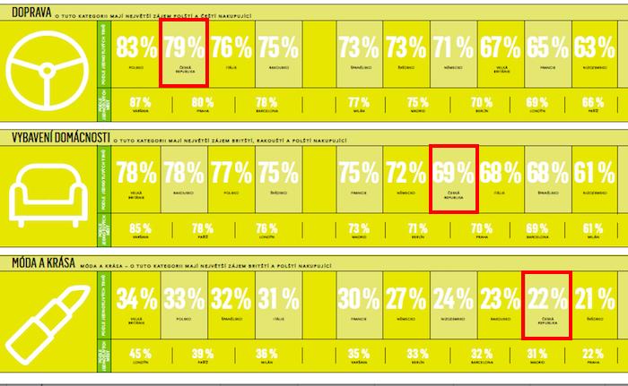 Nejčastější kategorie, které si chtějí nakupující průběžně pronajímat. Česká republika je označena červeným rámečkem, zdroj: Unibail-Rodamco-Westfield.