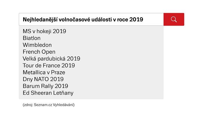 Volnočasové aktivity 2019