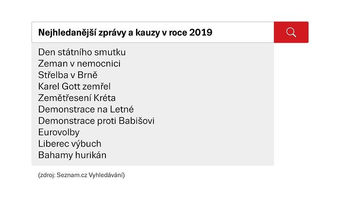 Zprávy 2019