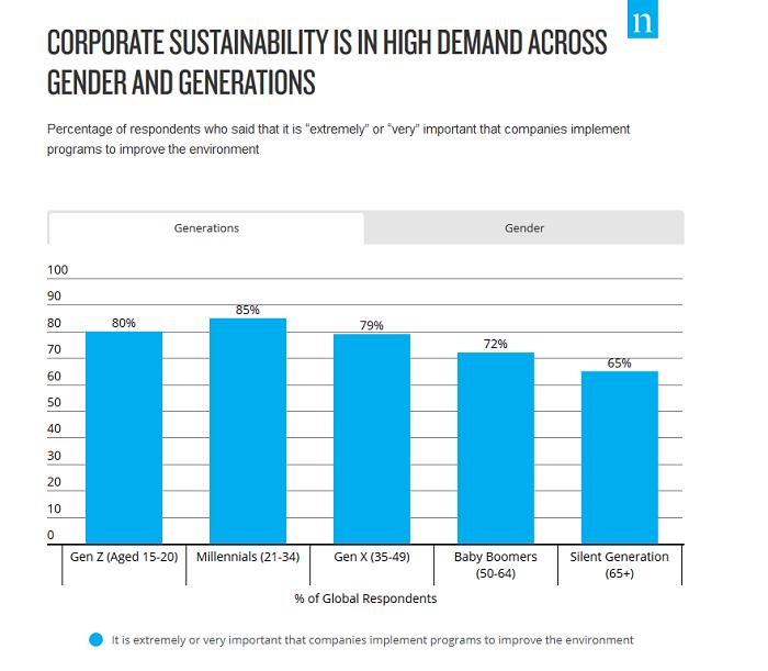 Zavádění udržitelných programů je požadována napříč generacemi, zdroj: Nielsen.