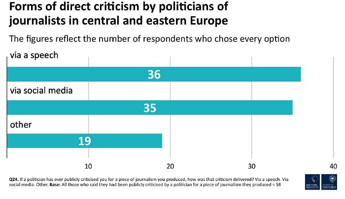 Jak politici kritizují novináře ve střední a východní Evropě, zdroj: Reuters Institute