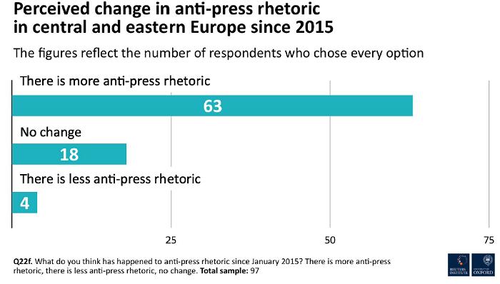 Změna vnímání v rétorice proti novinářům, zdroj: Reuters Institute