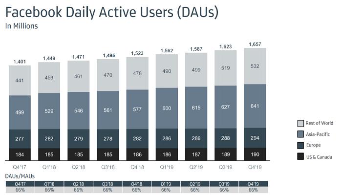 Vývoj počtu denních aktivních uživatelů, zdroj: Facebook