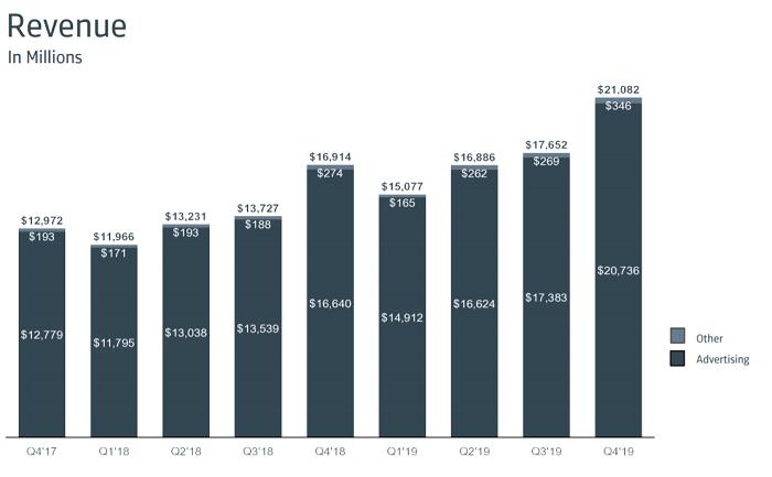 Vývoj výnosů Facebooku, zdroj: Facebook