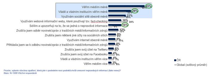 Opatření na omezení fake news (zelená barva označuje signifikantně vyšší hodnoty v České republice, než je světový průměr), zdroj: Ipsos.