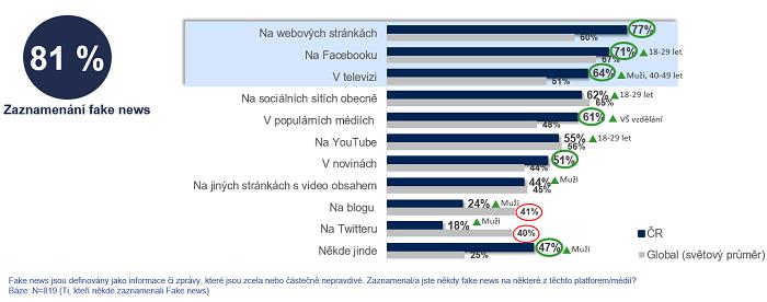 Zaznamenání fake news (zelená barva označuje signifikantně vyšší hodnoty v České republice, než je světový průměr, červená zase vyšší hodnoty ve světě), zdroj: Ipsos.