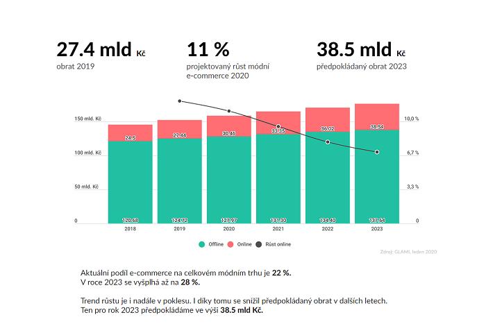 Český online trh s módou roste, ale do budoucna se očekává zpomalení, zdroj: Glami