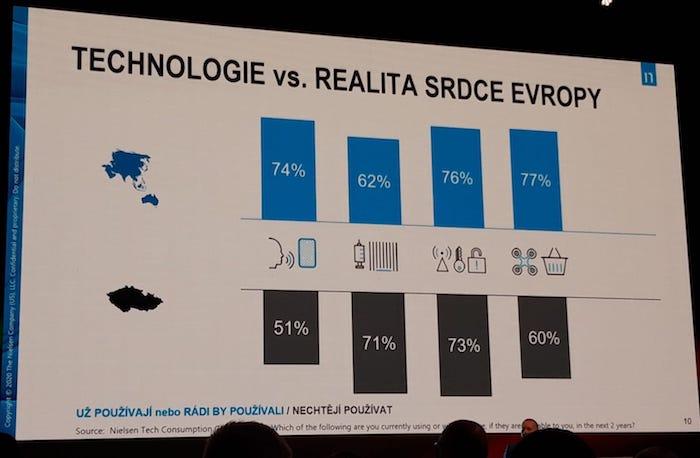 Jaké technologie lidé používají nebo chtějí používat, srovnání Asie a Austrálie s Českou republikou, zdroj: Nielsen.