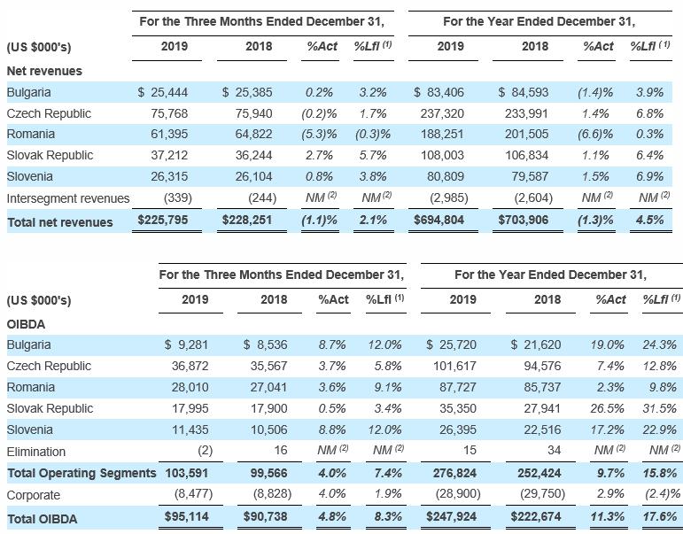 Výnosy a zisk OIBDA ve 4. čtvrtletí a v celém roce 2019 v jednotlivých zemích, zdroj: CME