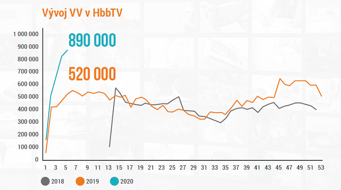 Vývoj počtu video views v HbbTV televize Prima, zdroj: prezentace FTV Prima na IAC 2020