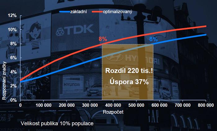 Optimalizovaná kampaň navyšuje efektivitu a ROI, zdroj: prezentace J. Udatného a O. Bartůňka na IAC 2020