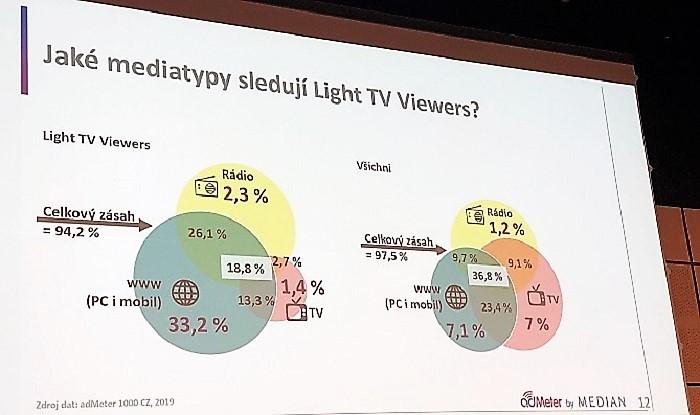 Slabí televizní diváci a jejich mediální konzumace, zdroj: z prezentace dat adMeter na IAC 2020