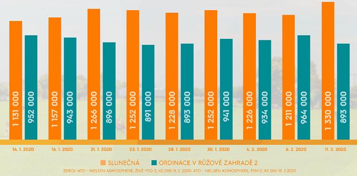 Vývoj sledovanosti Slunečná a Ordinace v růžové zahradě 2, zdroj: FTV Prima