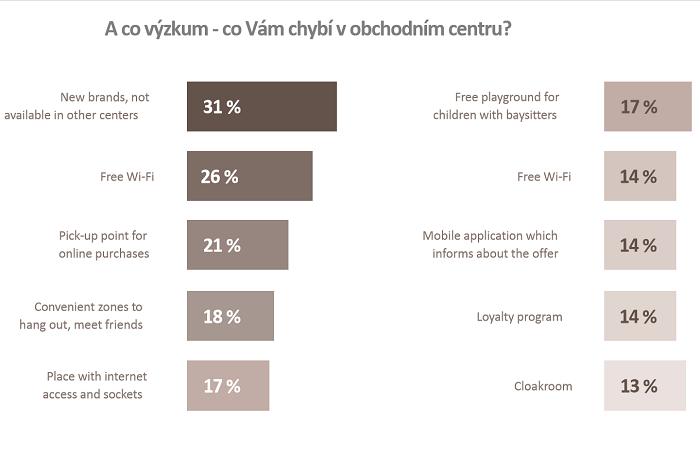 Zákazníci chtějí v obchodních centrech hlavně nové značky, které jinde nenajdou, zdroj: Atrium Czech Real Estate Management.