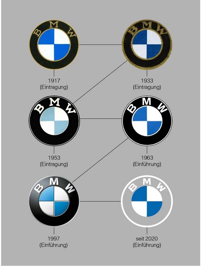 Vývoj loga BMW, zdroj: BMW