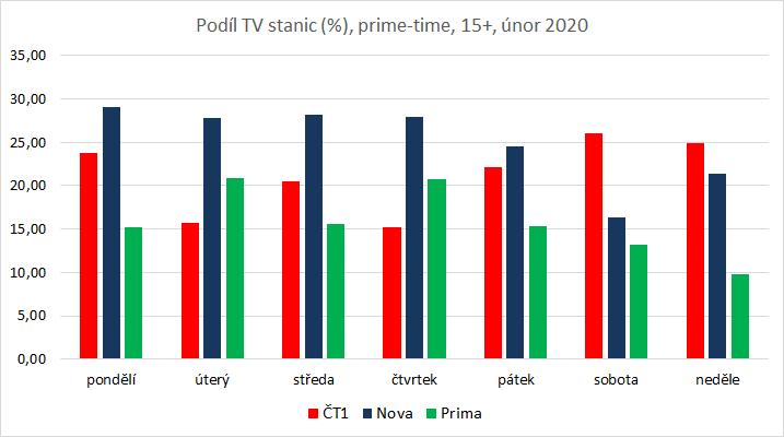 Podíl TV stanic v prime-time (19:00-23:00), zdroj: ATO-Nielsen Admosphere, živě TV + TS0-3