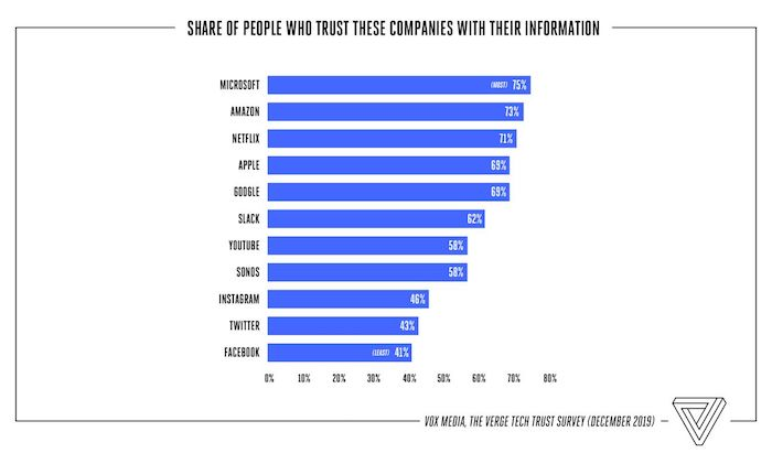 Firmy podle důvěře, kterou k nim lidé pociťují, zdroj: The Verge.