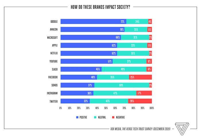Jaký vliv má daná společnost na společnost?, zdroj: The Verge.