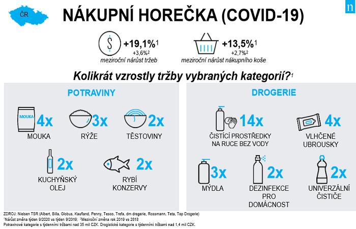 Nejvíce lidé kupovali mouku a čistící prostředky na ruce, zdroj: Nielsen