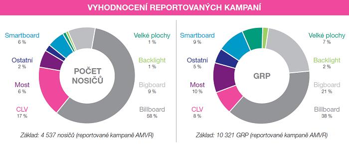 Kampaně členů AMVR v lednu 2020, zdroj: AMVR