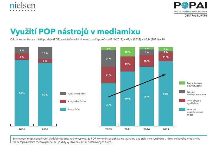 POP komunikace získává v čase na významu a je stále více využívána v rámci celkového mediamixu firem, zdroj: POPAI CE a Nielsen (2019).