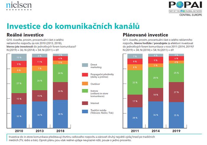 Investice do in-store komunikace představují čtvrtinu celkového rozpočtu, zdroj: POPAI CE a Nielsen (2019).