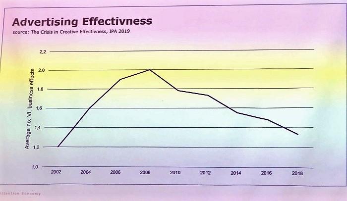 Efektivita reklamních sdělení klesá, zdroj: prezentace M. Majnuše na NMI 2020