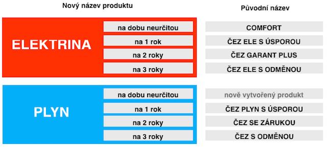 Nové názvy produktů ČEZu.