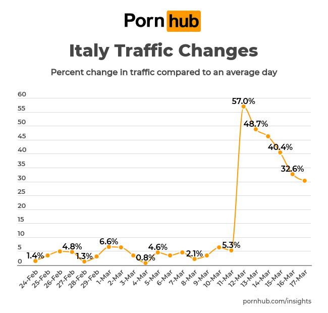 Vývoj návštěvnosti v Itálii po zavedení prémiového balíčku zdarma, zdroj: Pornhub