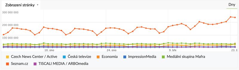 Vývoj počtu page views na českém internetu (únor-březen 2020), zdroj: NetMonitor