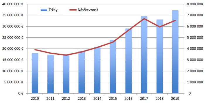Vývoj tržieb a návštevnosti na Slovensku za 10 rokov, zdroj: ÚFD SK