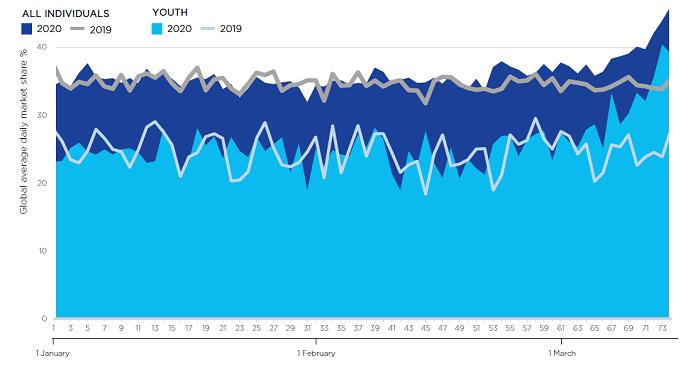 Průměrný denní podíl na divácích (%) televizí veřejné služby od 1.1. do 15.3. 2020, celá populace, mladí diváci, zdroj: EBU